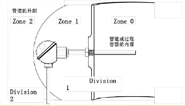 防爆电机危险区域划分.png