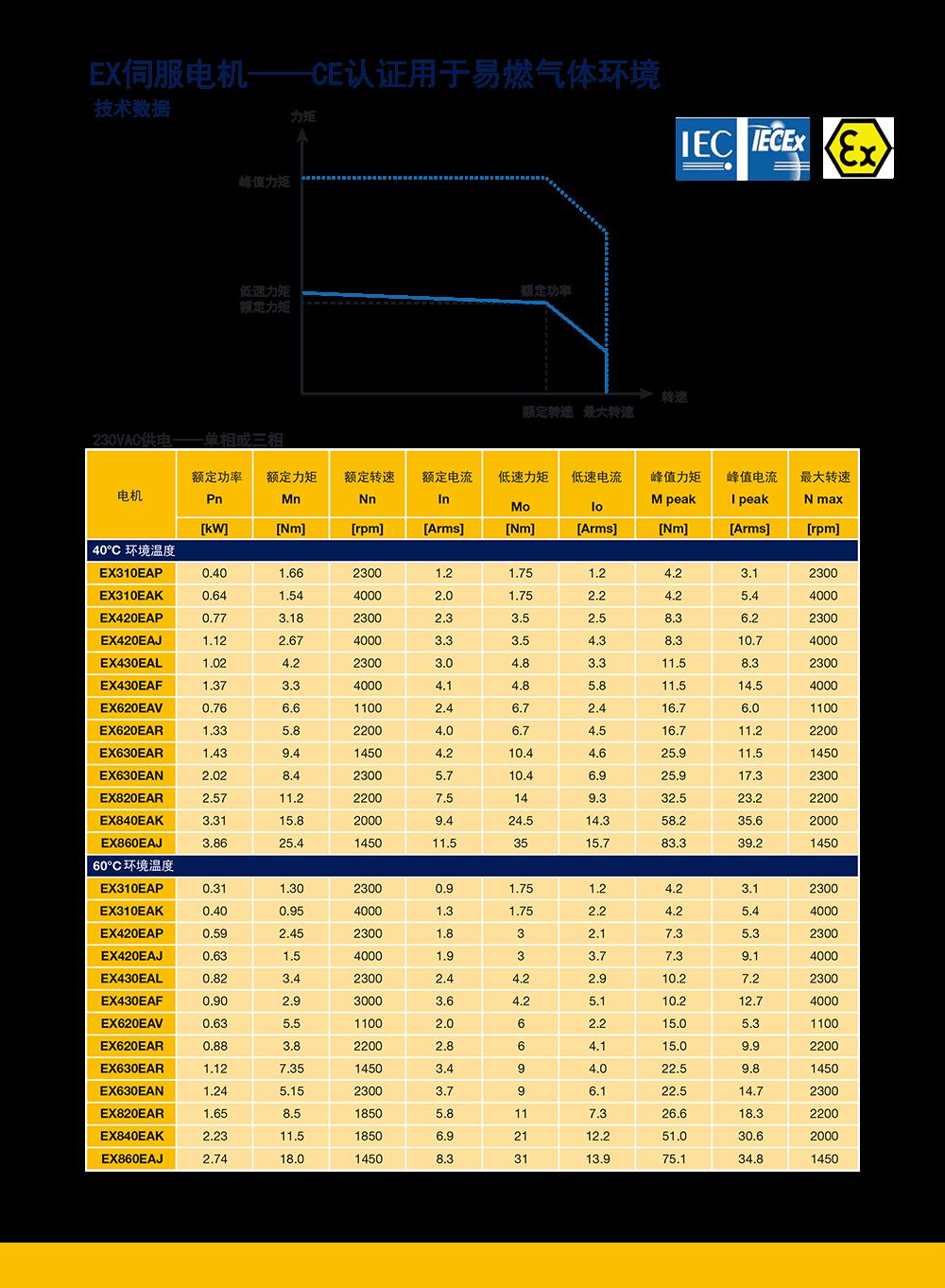 ATEX_EX防爆伺服电机.png